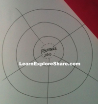 """Heart Wheel """"Explore: Word-of-the-Year Mid-Year Review"""" http://www.LearnExploreShare.com"""