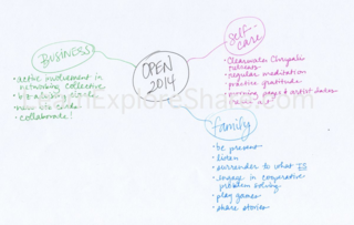 VisionMap/mind-map LearnExploreShare.com