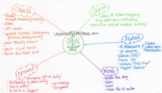 heart map (mind map) www.LearnExploreShare.com
